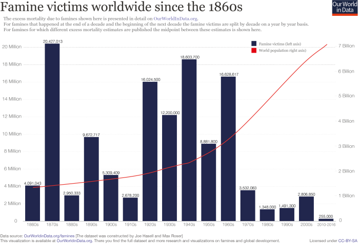 Famine-victims-and-world-population-since-1860
