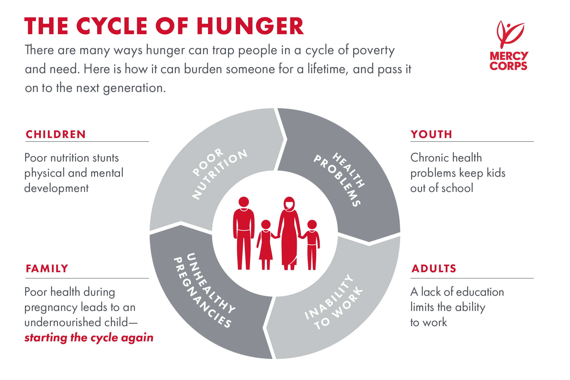 HungerCycle-orgmercycorps